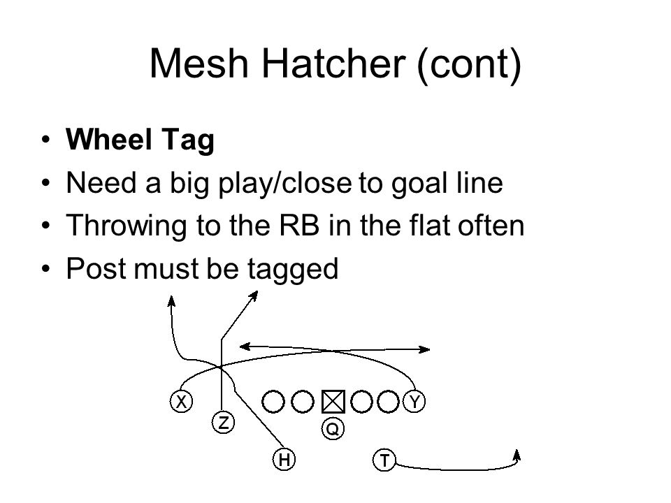 Mesh Hatcher (cont) Wheel Tag Need a big play/close to goal line