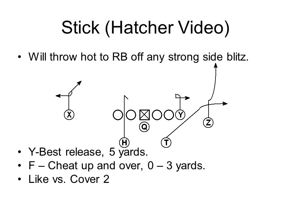 Stick (Hatcher Video) Will throw hot to RB off any strong side blitz.