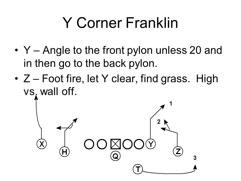 Y Corner Franklin Y – Angle to the front pylon unless 20 and in then go to the back pylon.