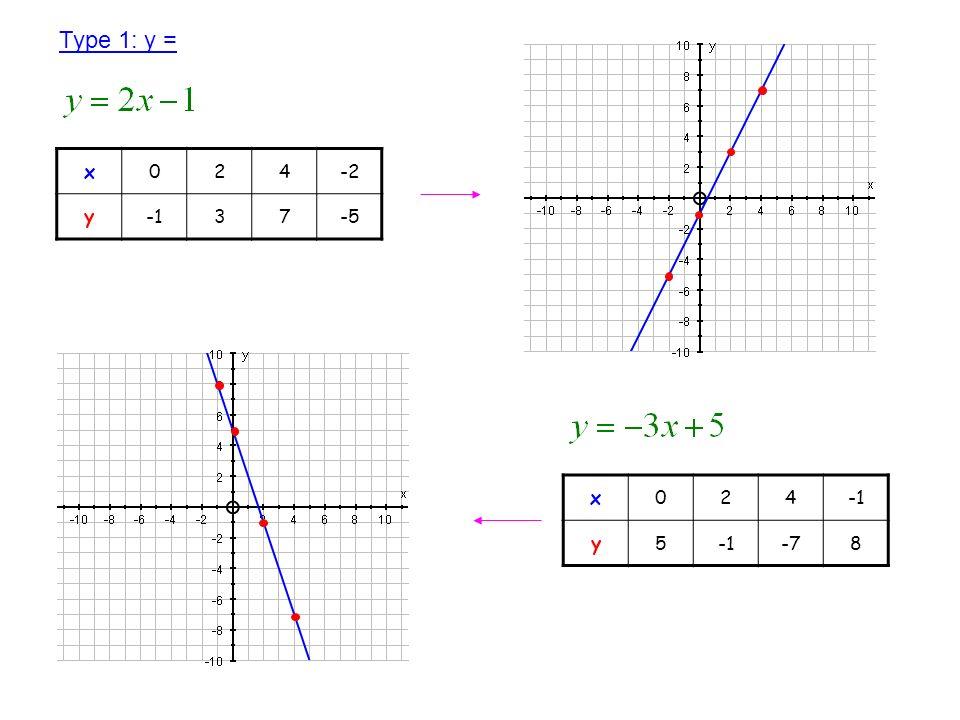 Type 1: y = x 2 4 -2 y -1 3 7 -5 x 2 4 -1 y 5 -7 8