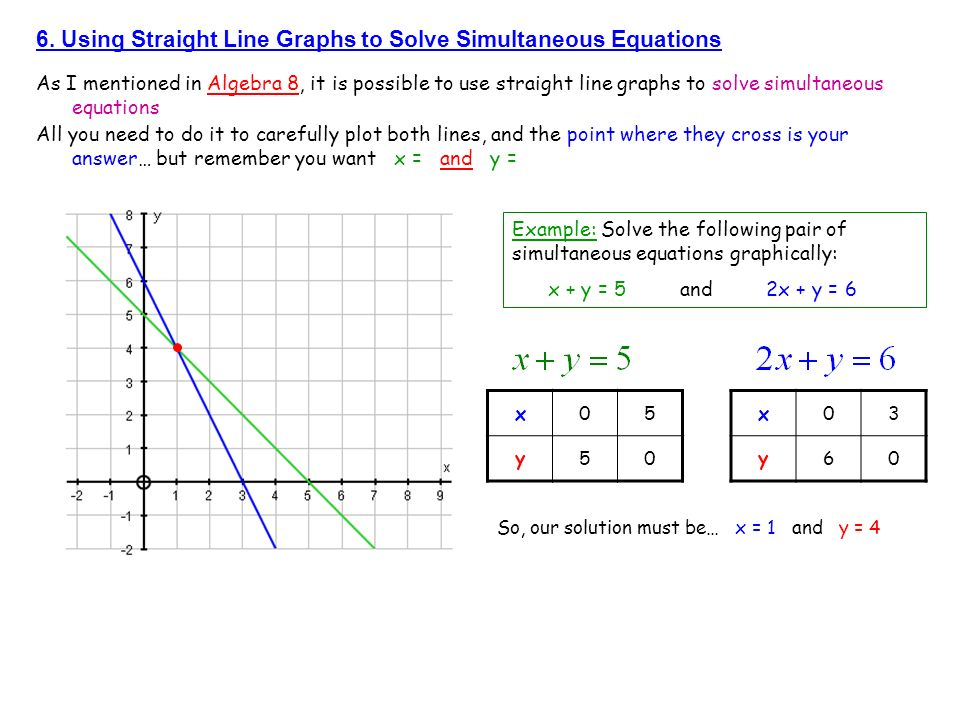 6. Using Straight Line Graphs to Solve Simultaneous Equations