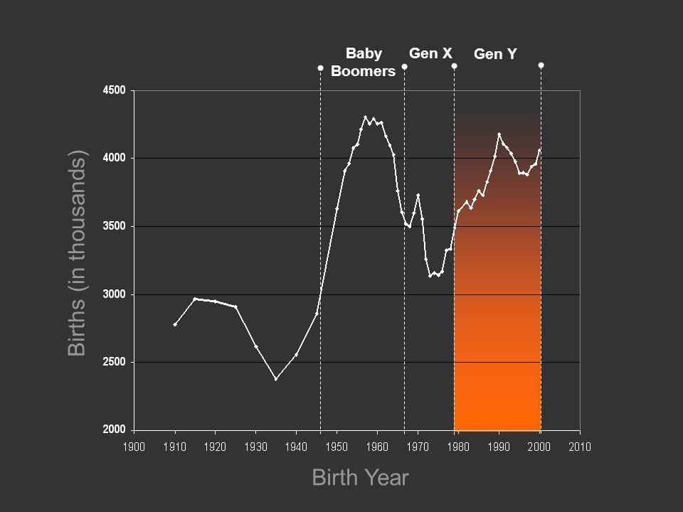 Births (in thousands) Birth Year Baby Boomers Gen X Gen Y
