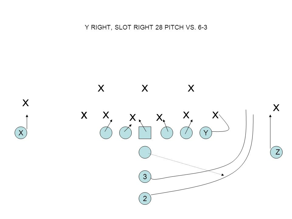 Y RIGHT, SLOT RIGHT 28 PITCH VS. 6-3