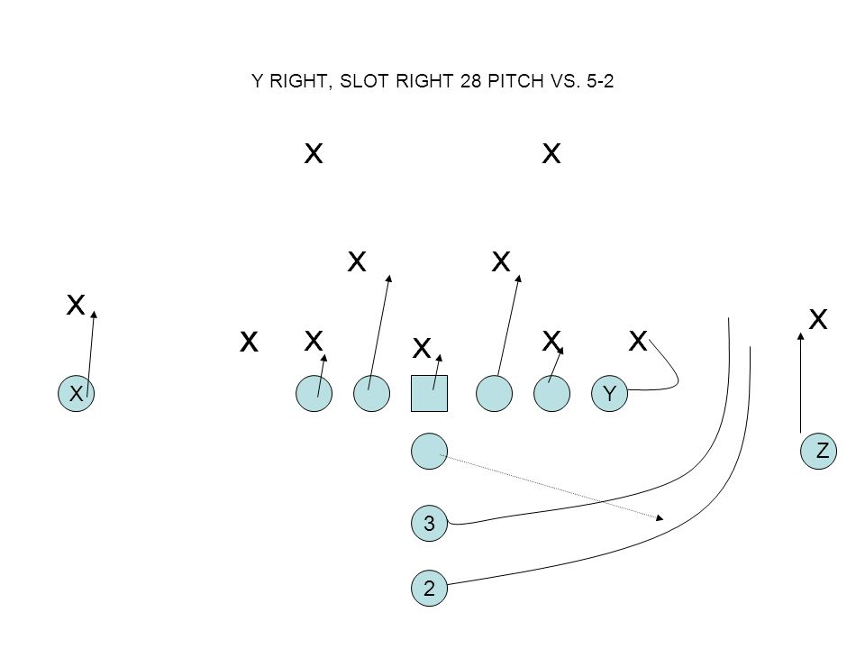 Y RIGHT, SLOT RIGHT 28 PITCH VS. 5-2