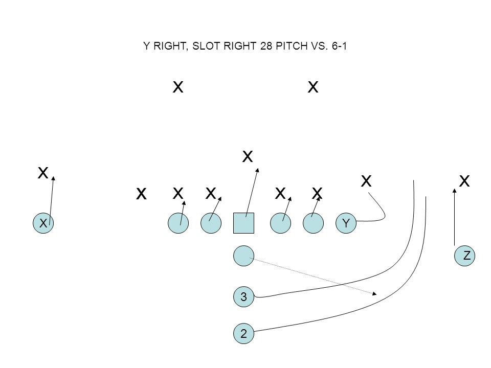 Y RIGHT, SLOT RIGHT 28 PITCH VS. 6-1