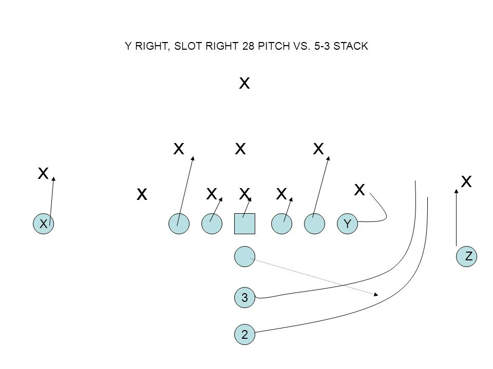 Y RIGHT, SLOT RIGHT 28 PITCH VS. 5-3 STACK
