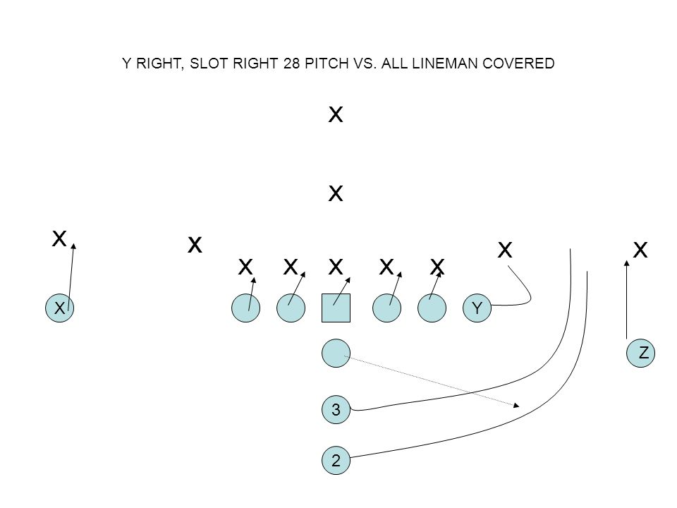 Y RIGHT, SLOT RIGHT 28 PITCH VS. ALL LINEMAN COVERED