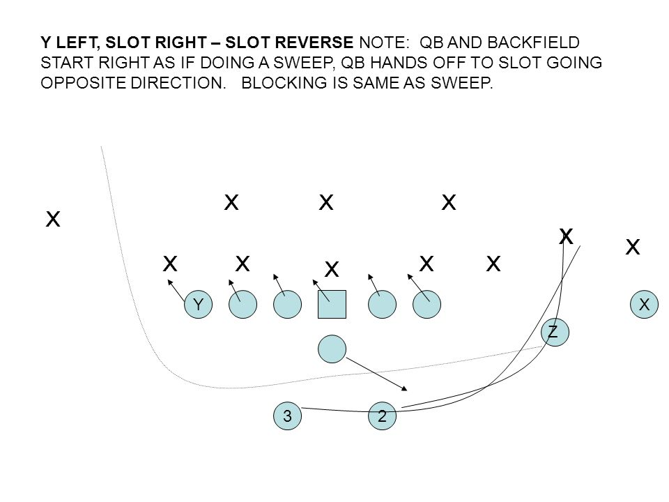Y LEFT, SLOT RIGHT – SLOT REVERSE NOTE: QB AND BACKFIELD START RIGHT AS IF DOING A SWEEP, QB HANDS OFF TO SLOT GOING OPPOSITE DIRECTION. BLOCKING IS SAME AS SWEEP.