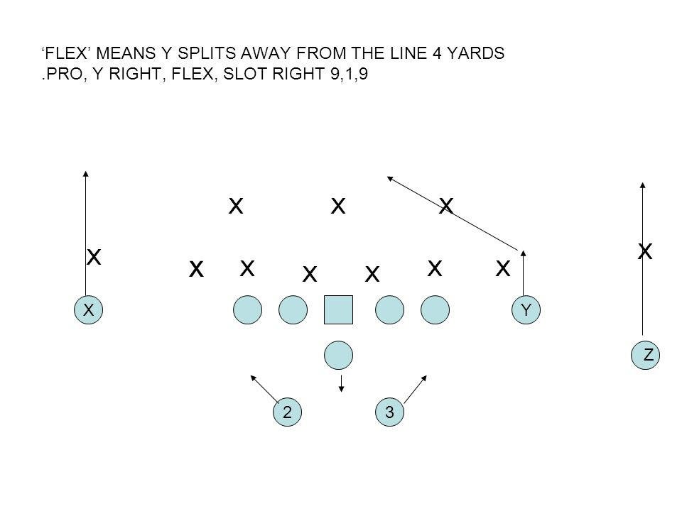 'FLEX' MEANS Y SPLITS AWAY FROM THE LINE 4 YARDS