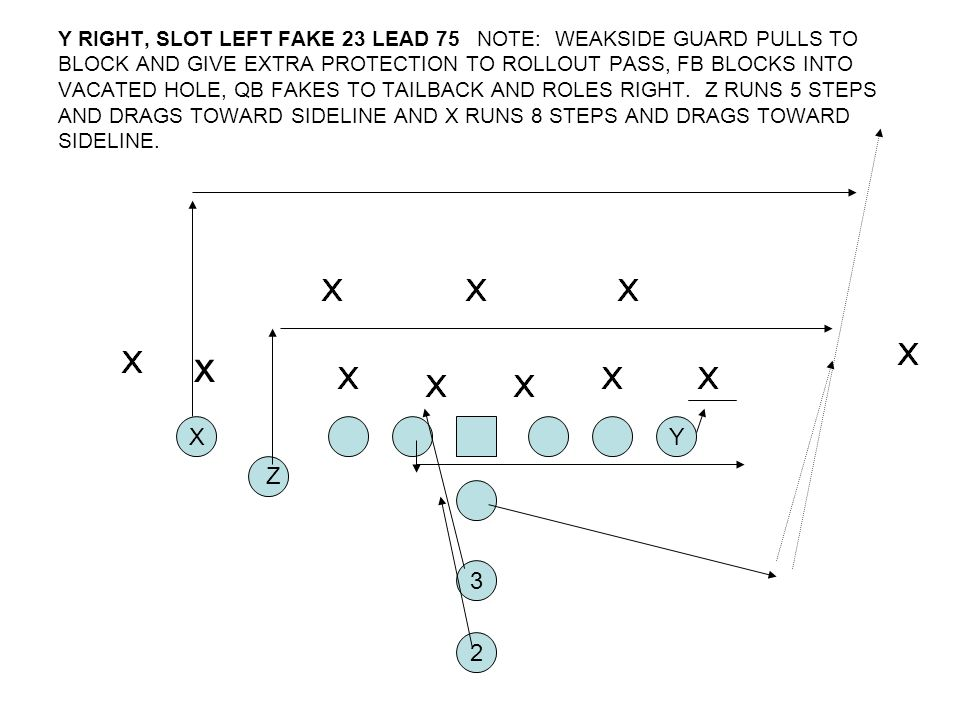 Y RIGHT, SLOT LEFT FAKE 23 LEAD 75 NOTE: WEAKSIDE GUARD PULLS TO BLOCK AND GIVE EXTRA PROTECTION TO ROLLOUT PASS, FB BLOCKS INTO VACATED HOLE, QB FAKES TO TAILBACK AND ROLES RIGHT. Z RUNS 5 STEPS AND DRAGS TOWARD SIDELINE AND X RUNS 8 STEPS AND DRAGS TOWARD SIDELINE.