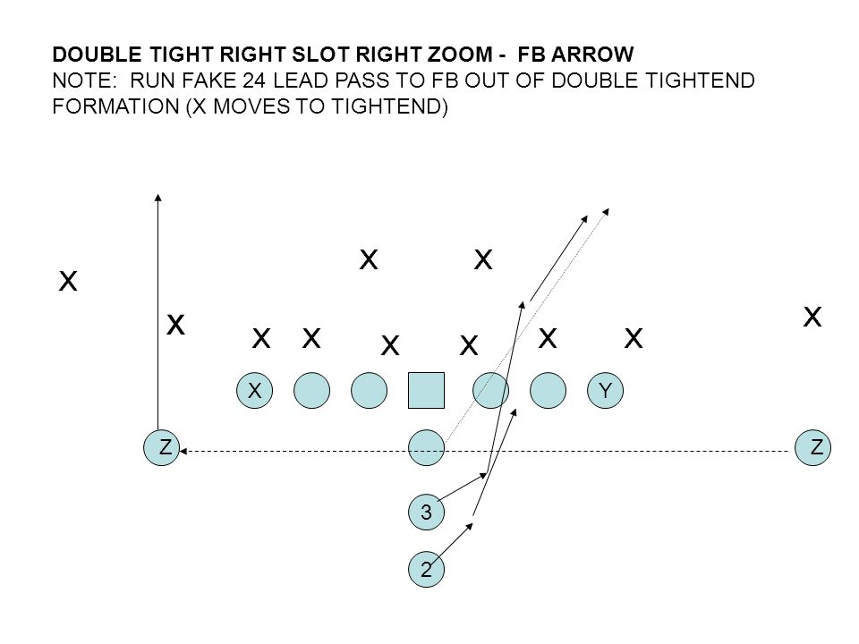 DOUBLE TIGHT RIGHT SLOT RIGHT ZOOM - FB ARROW NOTE: RUN FAKE 24 LEAD PASS TO FB OUT OF DOUBLE TIGHTEND FORMATION (X MOVES TO TIGHTEND)