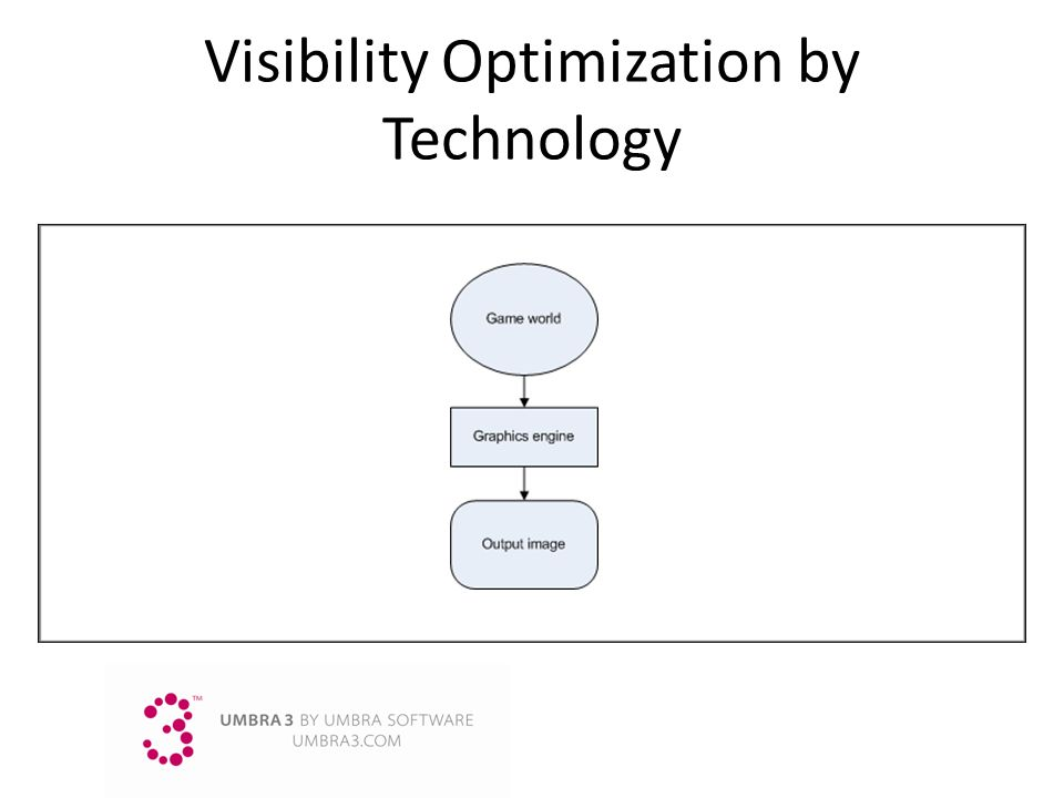 Visibility Optimization by Technology