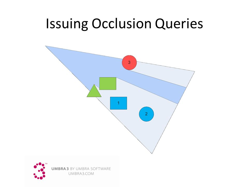 Issuing Occlusion Queries