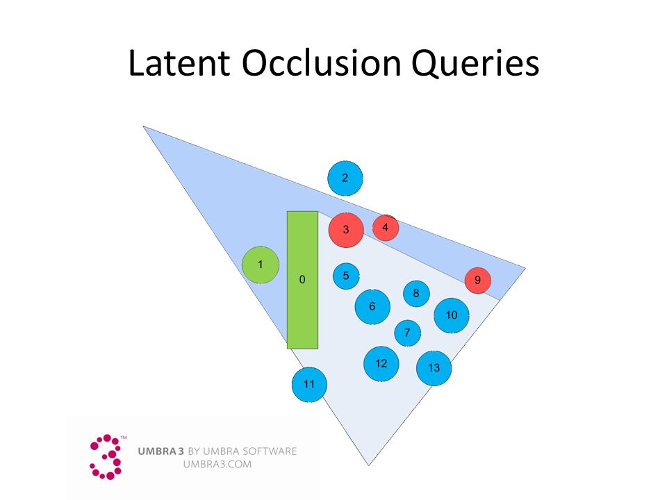 Latent Occlusion Queries