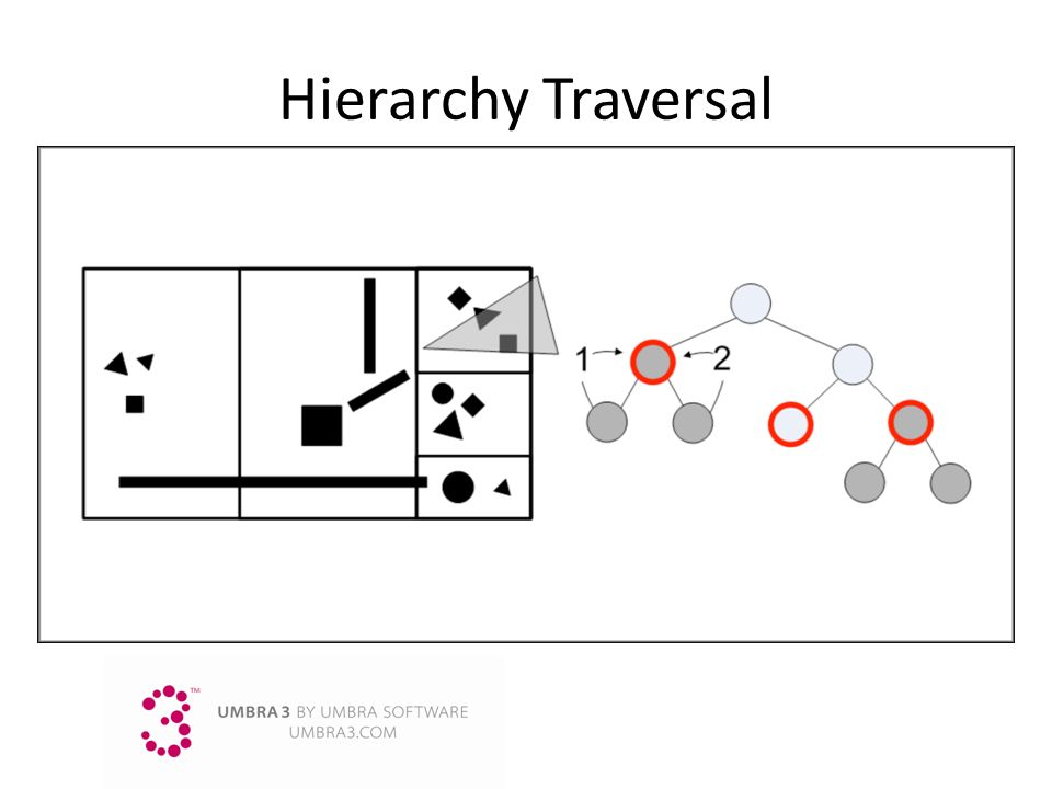 Hierarchy Traversal
