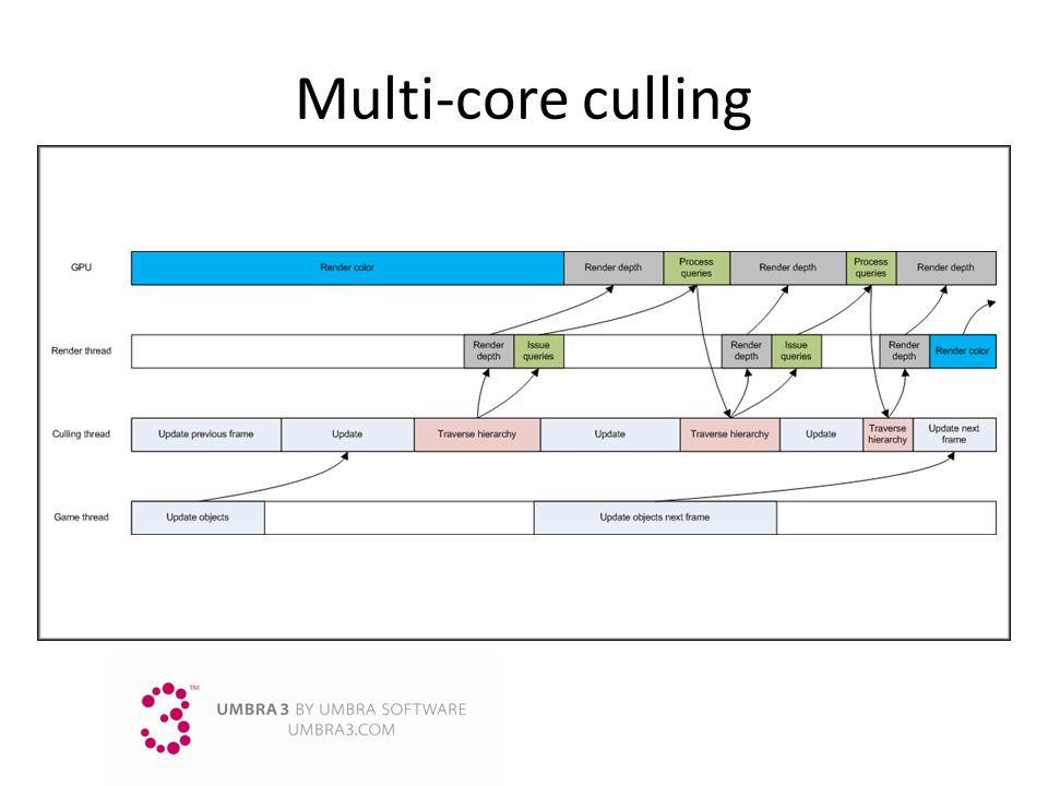 Multi-core culling