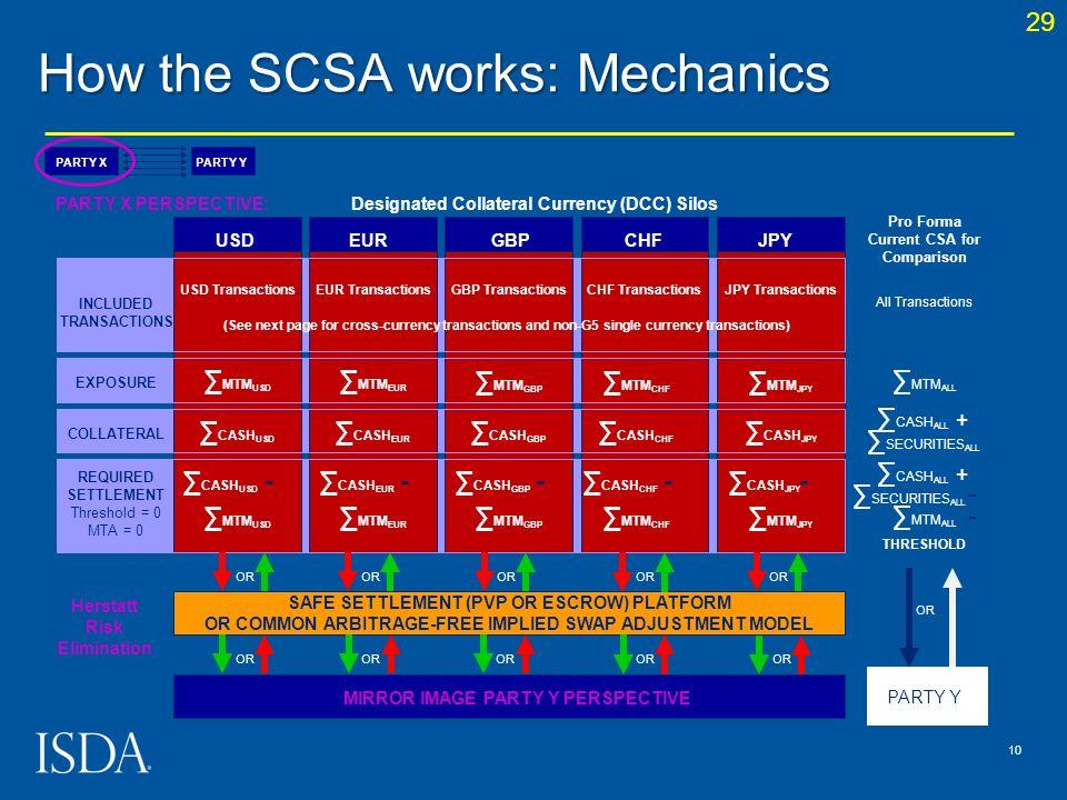 How the SCSA works: Mechanics