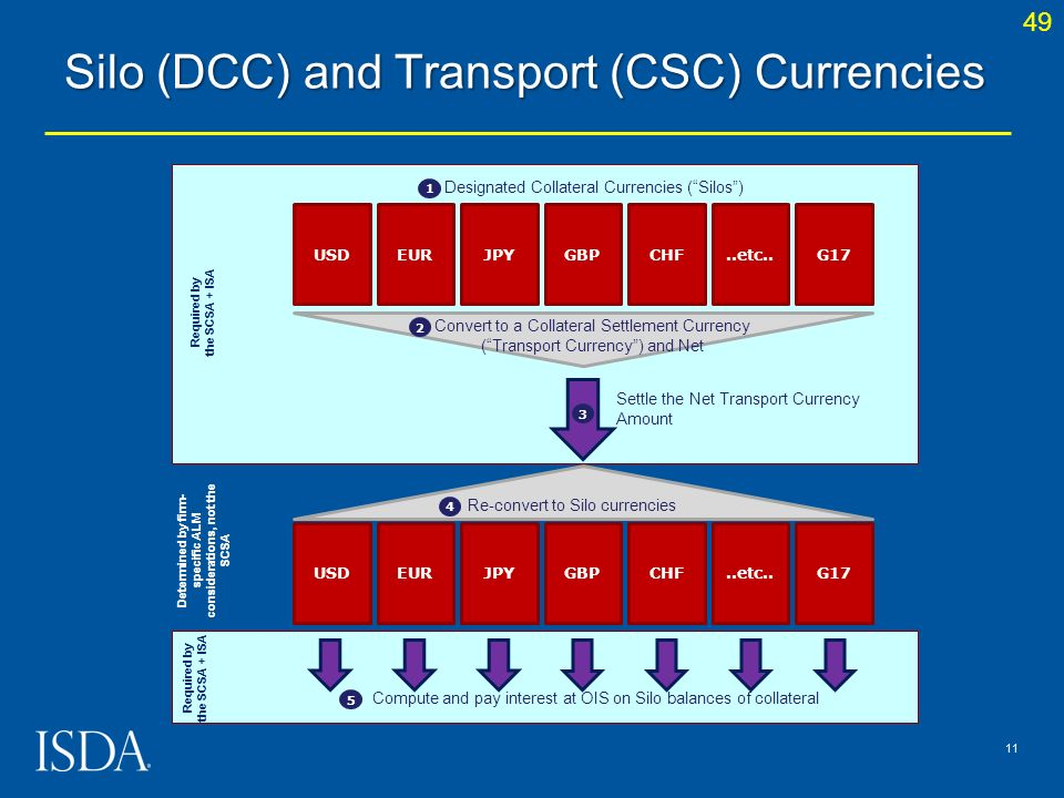 Silo (DCC) and Transport (CSC) Currencies