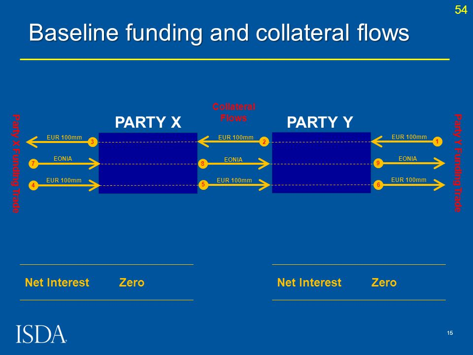 Baseline funding and collateral flows