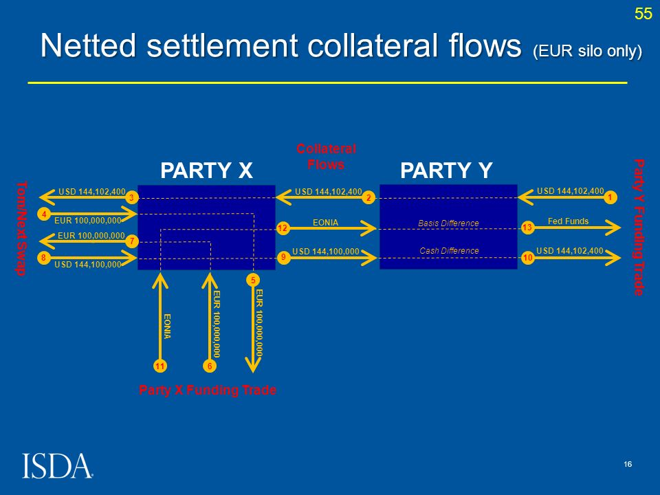 Netted settlement collateral flows (EUR silo only)