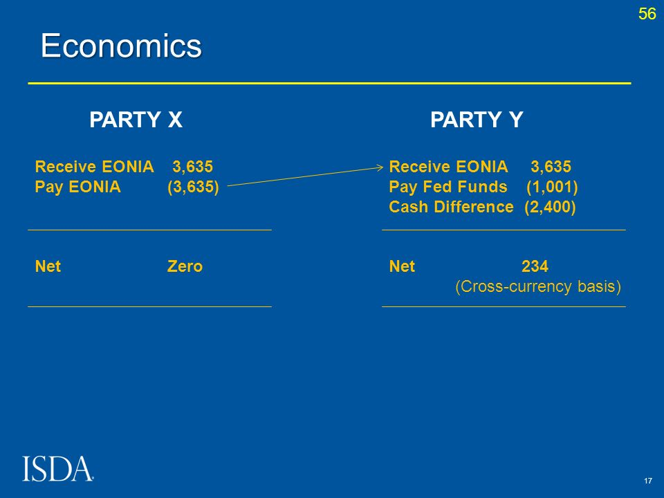 Economics PARTY X PARTY Y 56 Receive EONIA 3,635 Pay EONIA (3,635)