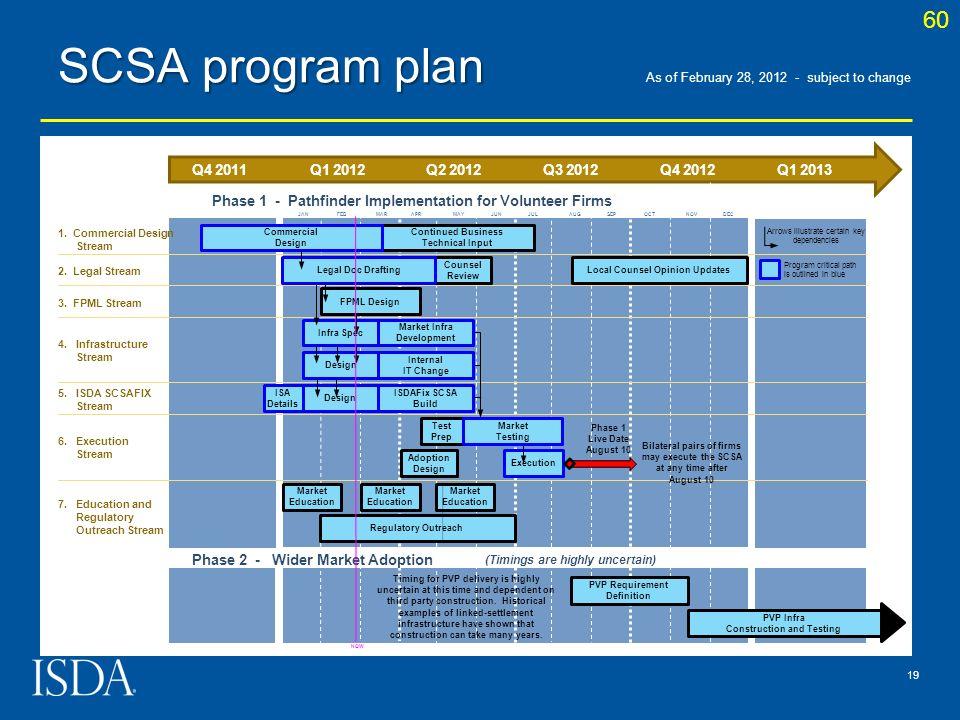 SCSA program plan 60 Q4 2011 Q1 2012 Q2 2012 Q3 2012 Q4 2012 Q1 2013