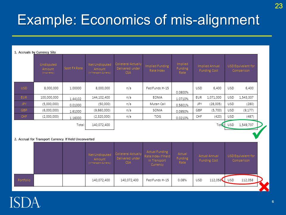 Example: Economics of mis-alignment