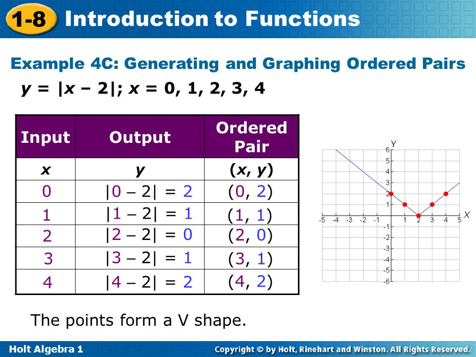 Example 4C: Generating and Graphing Ordered Pairs