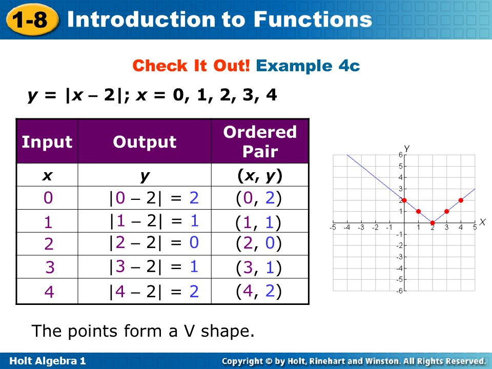 Input Output Ordered Pair
