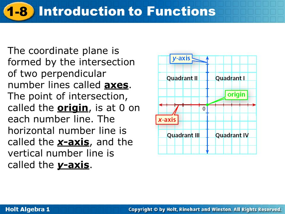 The coordinate plane is formed by the intersection of two perpendicular number lines called axes.