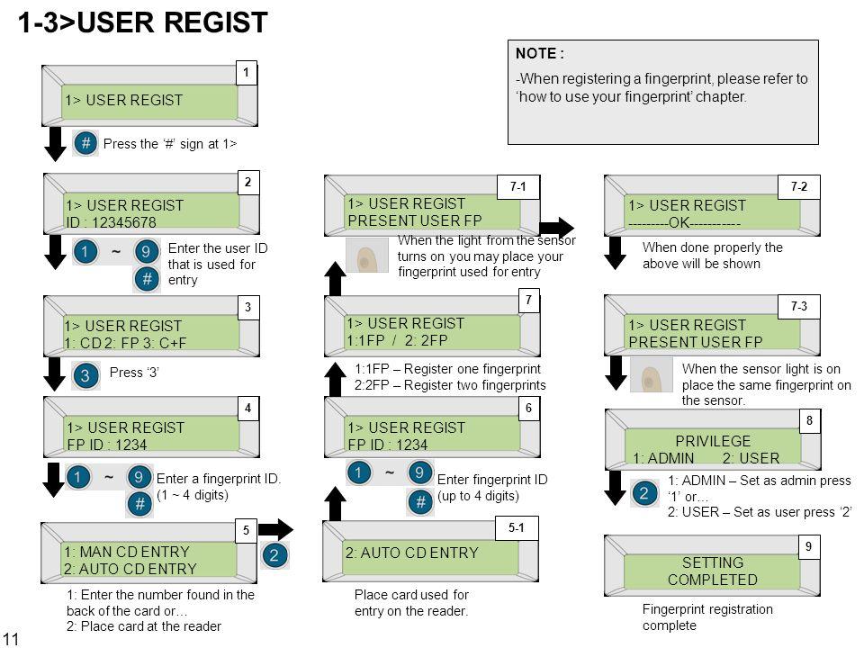 1-3>USER REGIST NOTE :