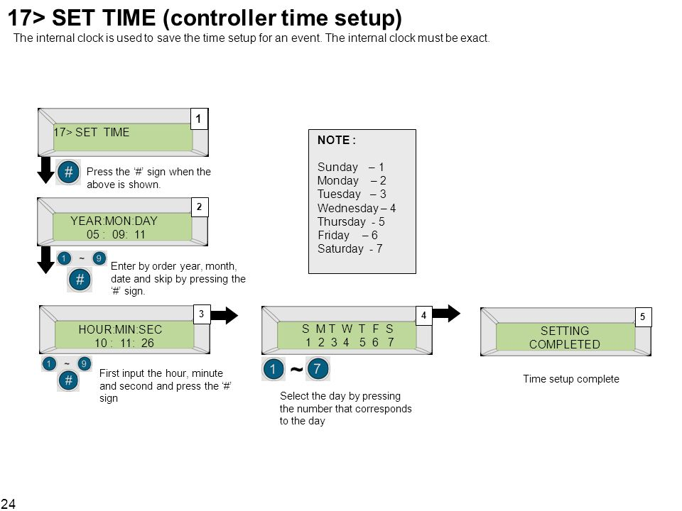 17> SET TIME (controller time setup) The internal clock is used to save the time setup for an event. The internal clock must be exact.