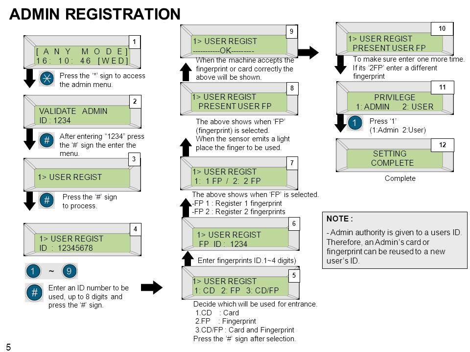 ADMIN REGISTRATION 1> USER REGIST PRESENT USER FP 1> USER REGIST