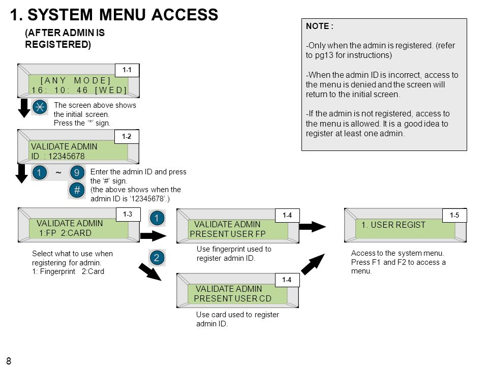 1. SYSTEM MENU ACCESS (AFTER ADMIN IS REGISTERED) NOTE :