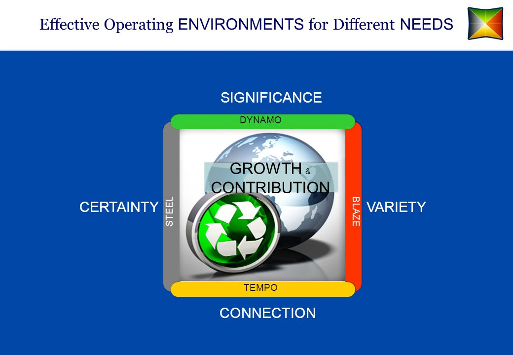 Effective Operating ENVIRONMENTS for Different NEEDS