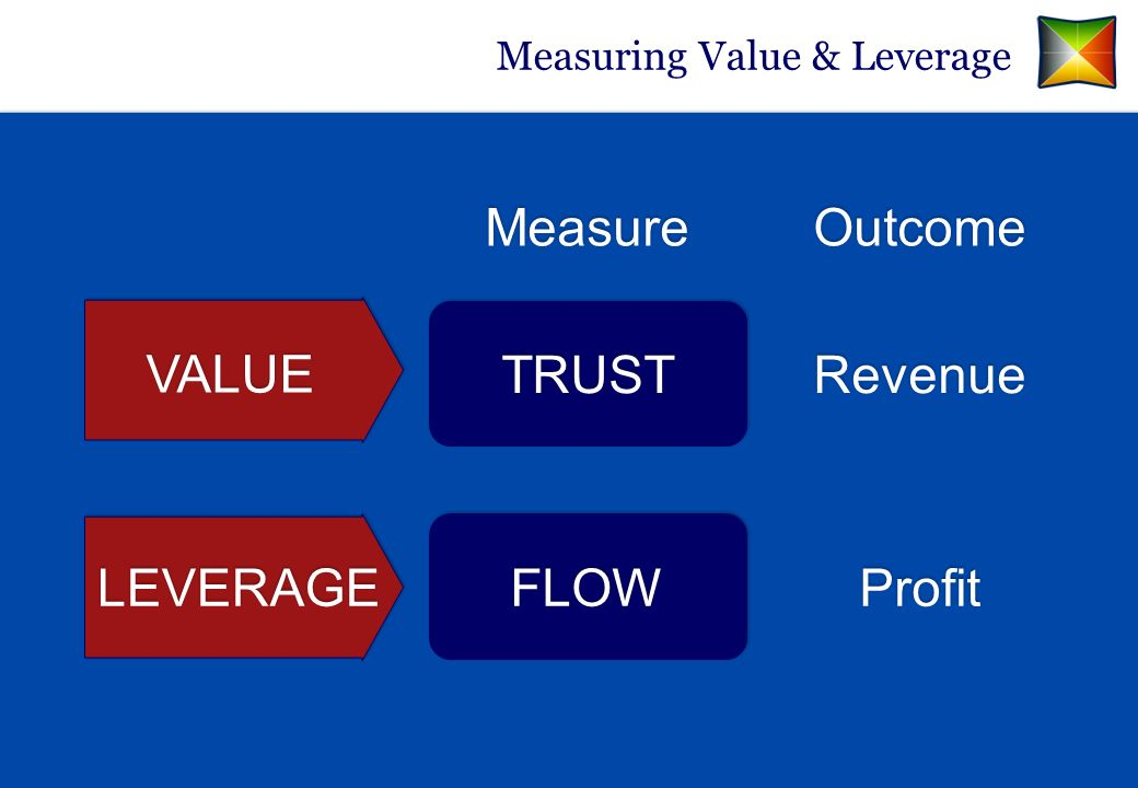 Measuring Value & Leverage