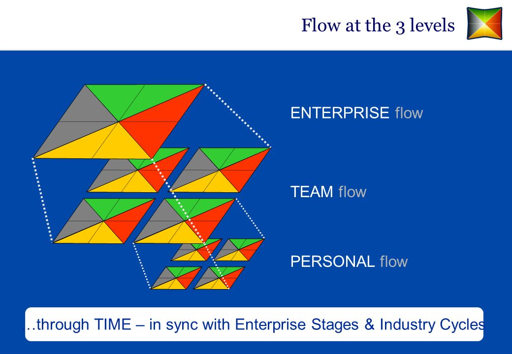 …through TIME – in sync with Enterprise Stages & Industry Cycles