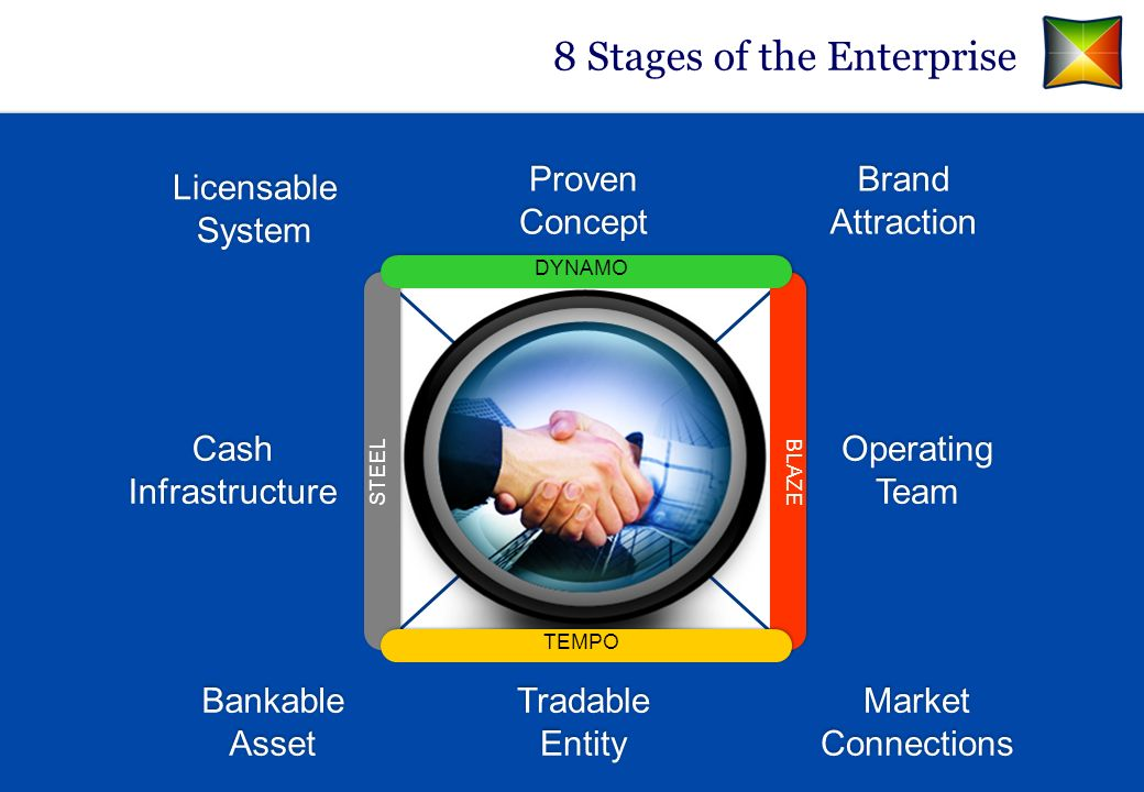8 Stages of the Enterprise