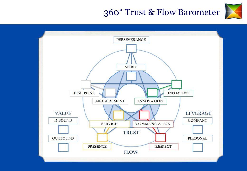 360° Trust & Flow Barometer