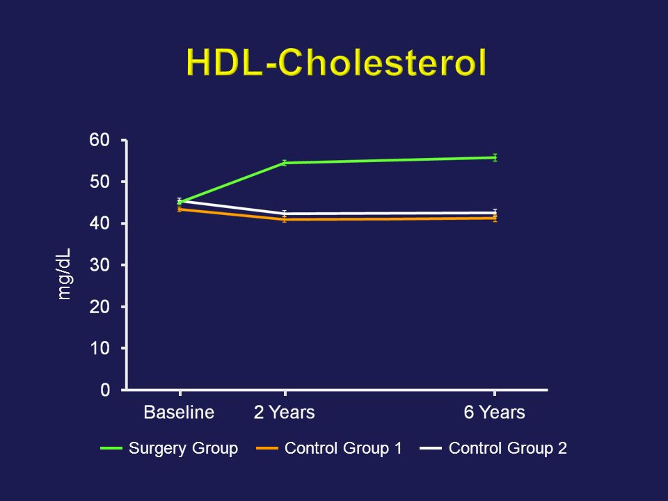 HDL-Cholesterol mg/dL Surgery Group Control Group 1 Control Group 2