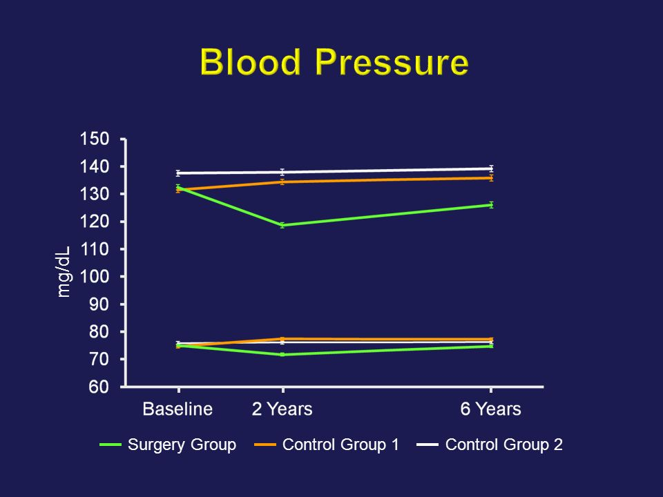Blood Pressure mg/dL Surgery Group Control Group 1 Control Group 2