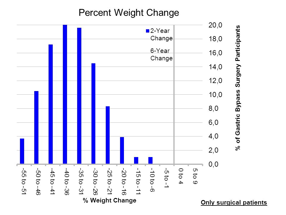 Percent Weight Change Only surgical patients