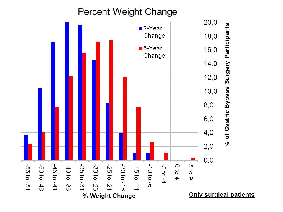Percent Weight Change