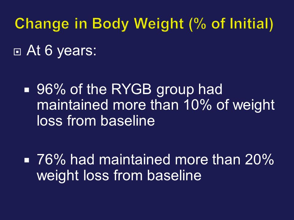 Change in Body Weight (% of Initial)