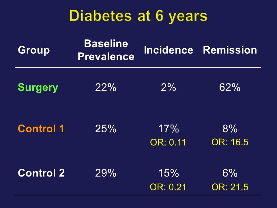 Diabetes at 6 years Group Baseline Prevalence Incidence Remission