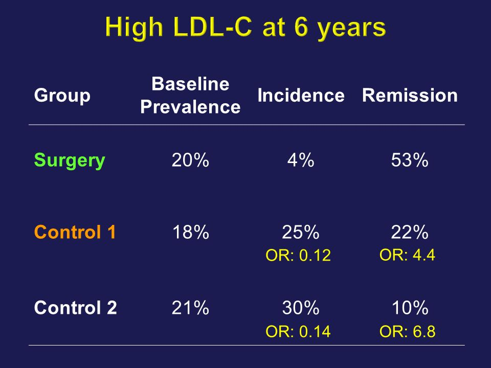 High LDL-C at 6 years Group Baseline Prevalence Incidence Remission