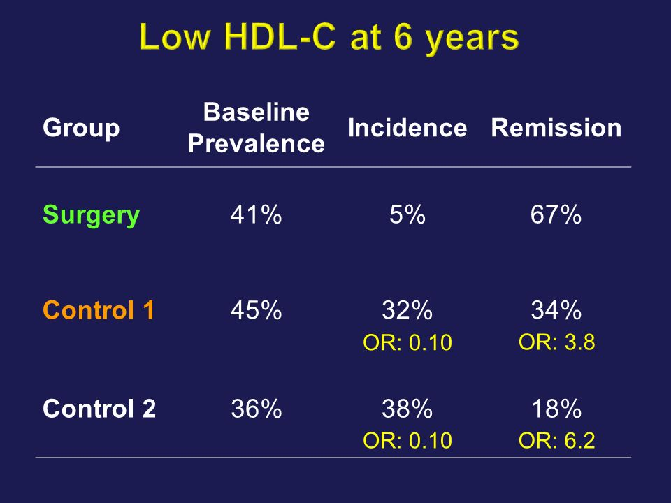 Low HDL-C at 6 years Group Baseline Prevalence Incidence Remission