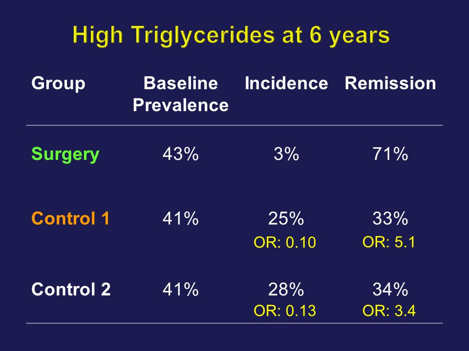 High Triglycerides at 6 years