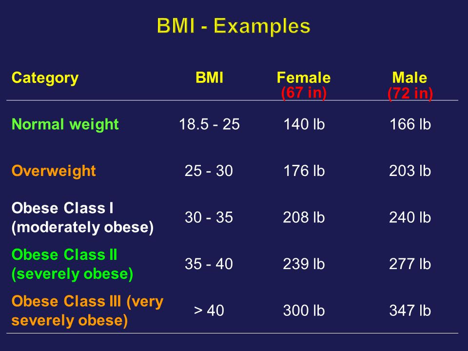 BMI - Examples Category BMI Female Male Normal weight 18.5 - 25 140 lb