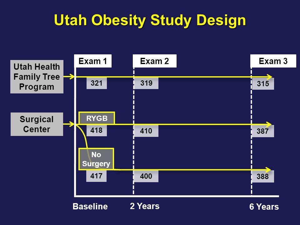 Utah Obesity Study Design